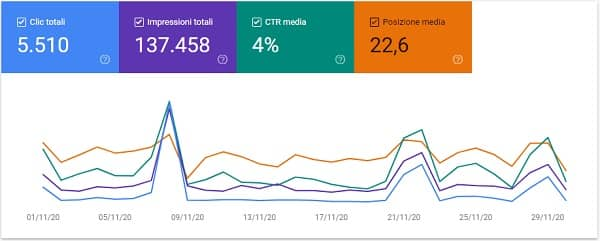 Nico Forconi Google Search Console novembre 2020