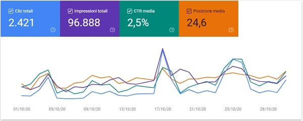 Nico Forconi Google Search Console ottobre 2020