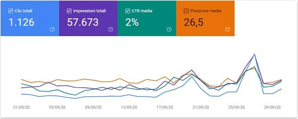 Nico Forconi Google Search Console settembre 2020