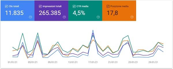Nico Forconi Google Search Console gennaio 2021