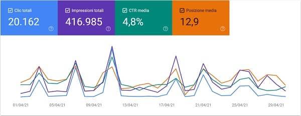 Nico Forconi Google Search Console aprile 2021