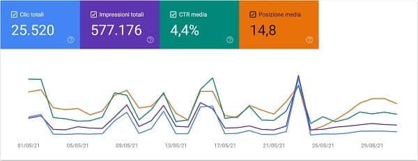 Nico Forconi Google Search Console maggio 2021