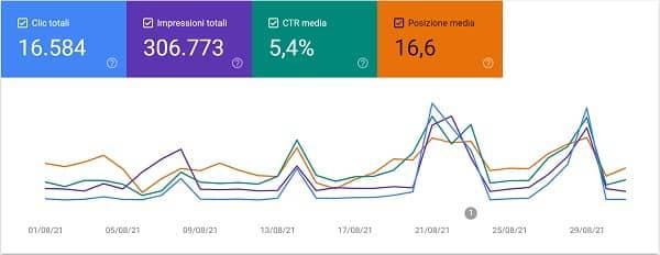 Nico Forconi Google Search Console agosto 2021