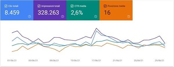 Nico Forconi Google Search Console giugno 2021